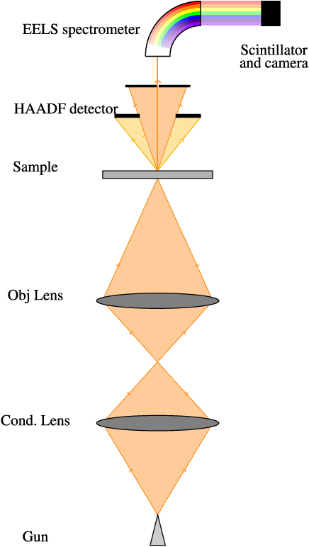 Figure 1 for Reconstruction of partially sampled multi-band images - Application to STEM-EELS imaging