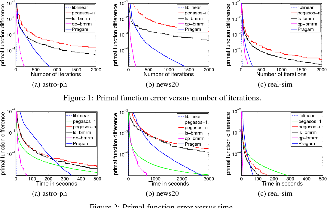 Figure 2 for Lower Bounds for BMRM and Faster Rates for Training SVMs