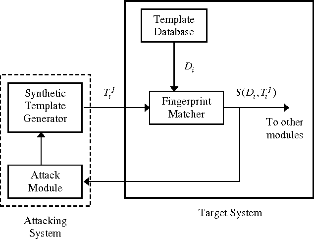 Biometric template security: Challenges and solutions - Semantic Scholar