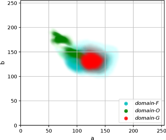 Figure 3 for Reveal of Domain Effect: How Visual Restoration Contributes to Object Detection in Aquatic Scenes