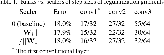 Figure 2 for Coordinating Filters for Faster Deep Neural Networks