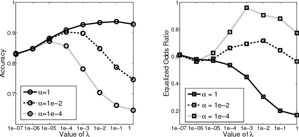 Figure 3 for Discriminatory Transfer