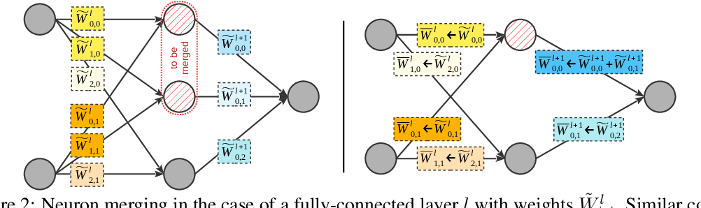 Figure 3 for RED : Looking for Redundancies for Data-Free Structured Compression of Deep Neural Networks