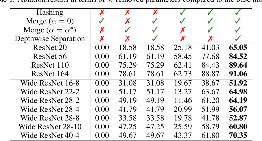 Figure 2 for RED : Looking for Redundancies for Data-Free Structured Compression of Deep Neural Networks