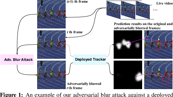 Figure 1 for Learning to Adversarially Blur Visual Object Tracking
