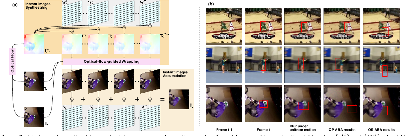 Figure 3 for Learning to Adversarially Blur Visual Object Tracking