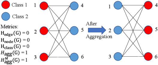 Figure 1 for Is Heterophily A Real Nightmare For Graph Neural Networks To Do Node Classification?