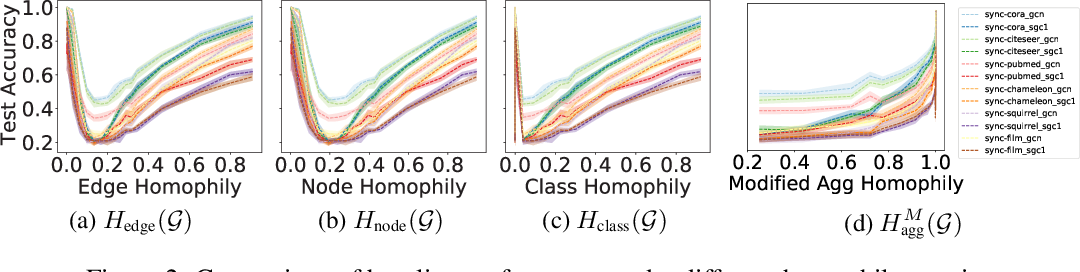 Figure 3 for Is Heterophily A Real Nightmare For Graph Neural Networks To Do Node Classification?