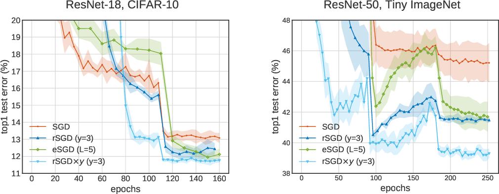 Figure 3 for Entropic gradient descent algorithms and wide flat minima