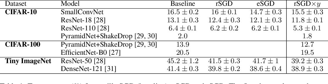 Figure 2 for Entropic gradient descent algorithms and wide flat minima