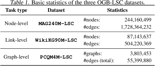 Figure 1 for OGB-LSC: A Large-Scale Challenge for Machine Learning on Graphs