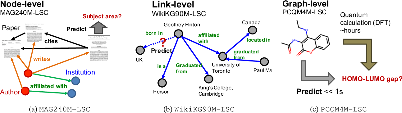 Figure 2 for OGB-LSC: A Large-Scale Challenge for Machine Learning on Graphs