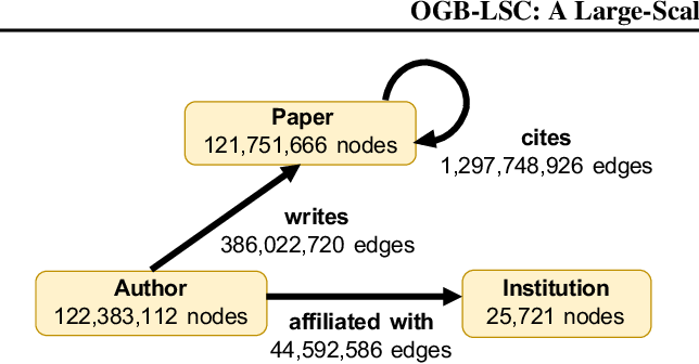 Figure 4 for OGB-LSC: A Large-Scale Challenge for Machine Learning on Graphs