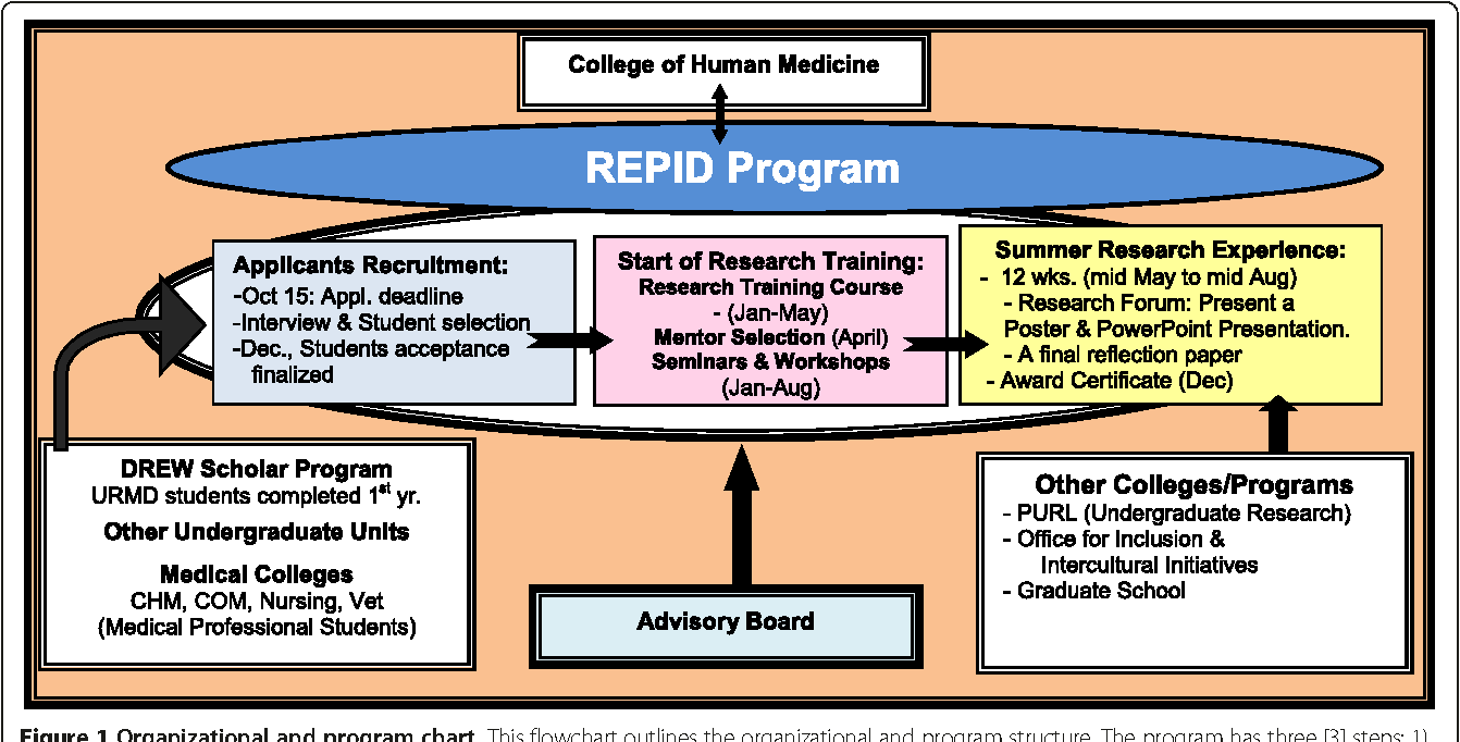 A research education program model to prepare a highly qualified