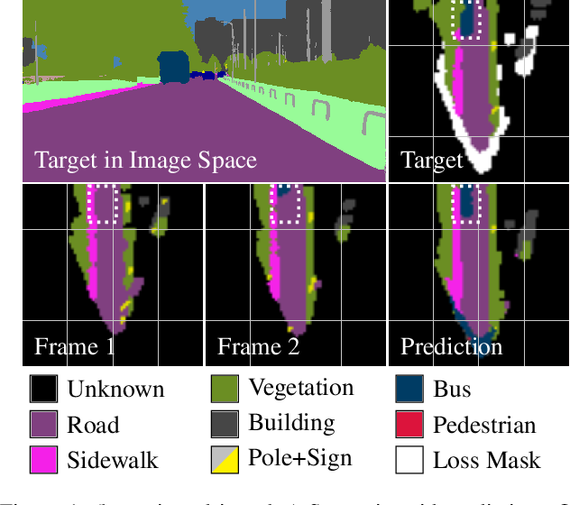 Figure 1 for Short-Term Prediction and Multi-Camera Fusion on Semantic Grids