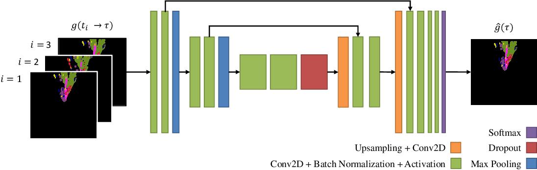 Figure 3 for Short-Term Prediction and Multi-Camera Fusion on Semantic Grids
