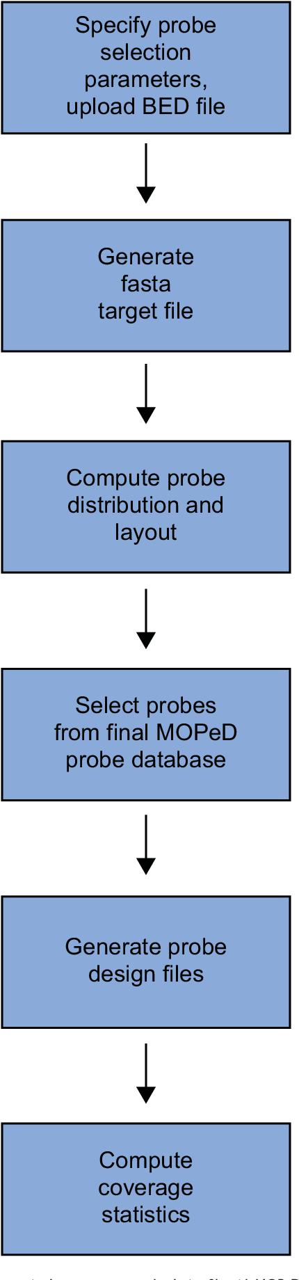 Figure 3 from Microarray oligonucleotide probe designer