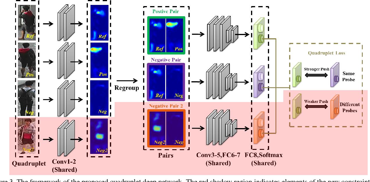 Figure 4 for Beyond triplet loss: a deep quadruplet network for person re-identification