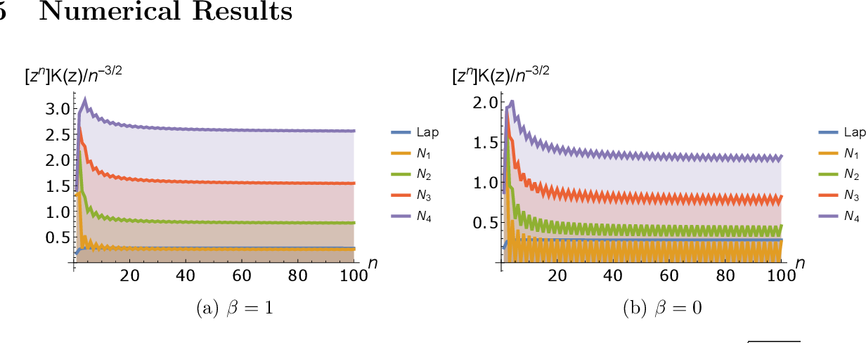 Figure 1 for Deep Neural Tangent Kernel and Laplace Kernel Have the Same RKHS