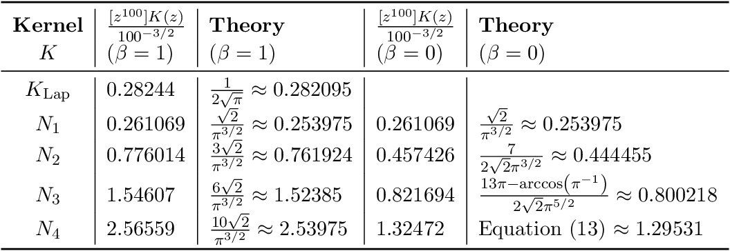 Figure 2 for Deep Neural Tangent Kernel and Laplace Kernel Have the Same RKHS