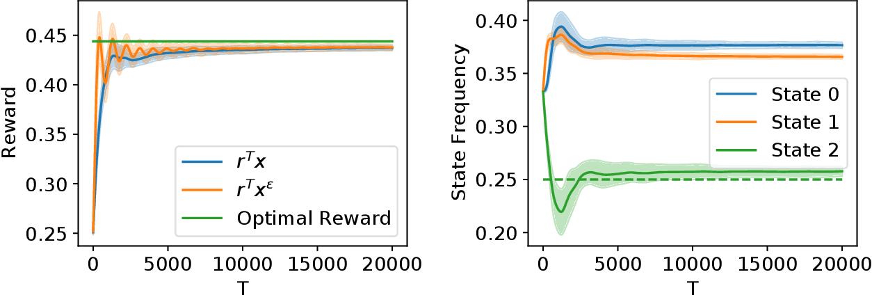Figure 3 for State-Visitation Fairness in Average-Reward MDPs