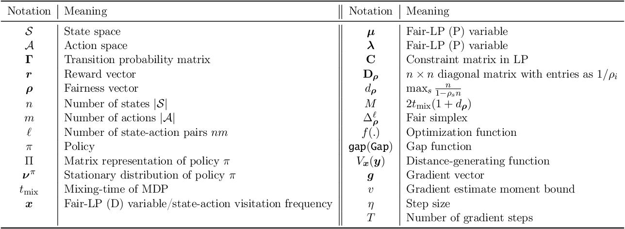 Figure 4 for State-Visitation Fairness in Average-Reward MDPs