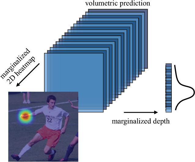 Figure 3 for Ordinal Depth Supervision for 3D Human Pose Estimation