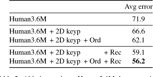 Figure 4 for Ordinal Depth Supervision for 3D Human Pose Estimation