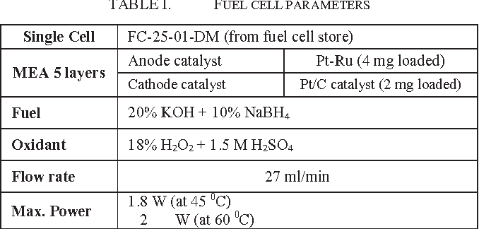 Figure 3 from Fuel cell powered hybrid system controlled by the