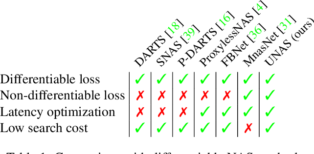 Figure 1 for UNAS: Differentiable Architecture Search Meets Reinforcement Learning