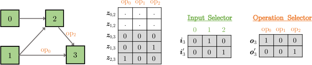 Figure 3 for UNAS: Differentiable Architecture Search Meets Reinforcement Learning