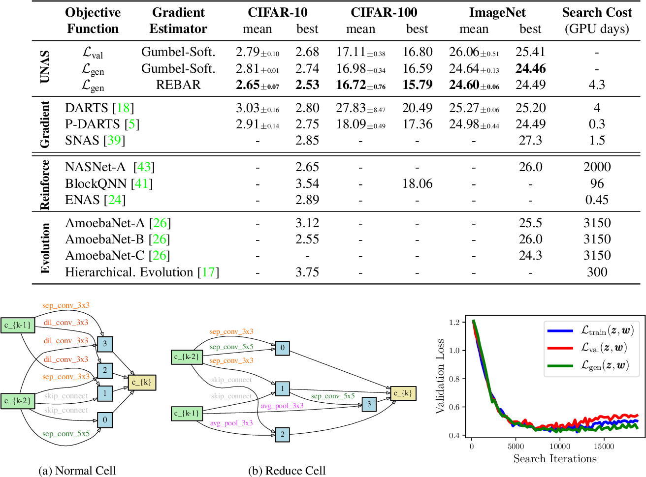 Figure 4 for UNAS: Differentiable Architecture Search Meets Reinforcement Learning