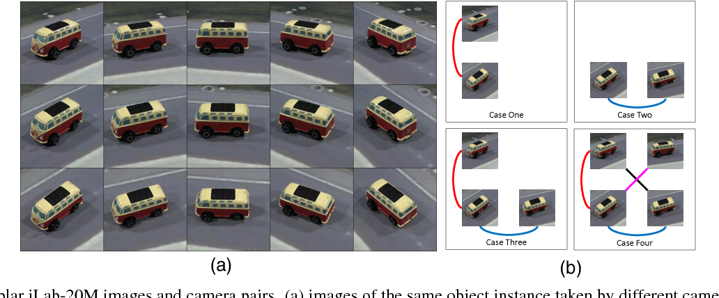 Figure 3 for Learning to Recognize Objects by Retaining other Factors of Variation