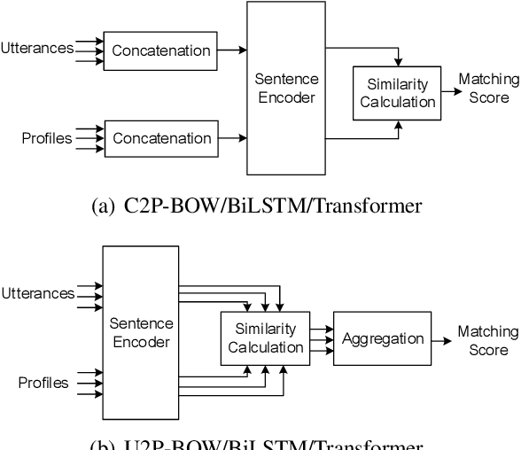 Figure 3 for Detecting Speaker Personas from Conversational Texts