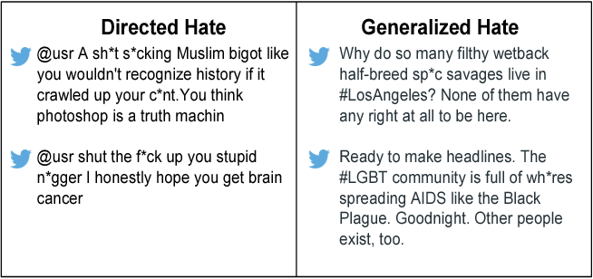 Figure 1 for Hate Lingo: A Target-based Linguistic Analysis of Hate Speech in Social Media