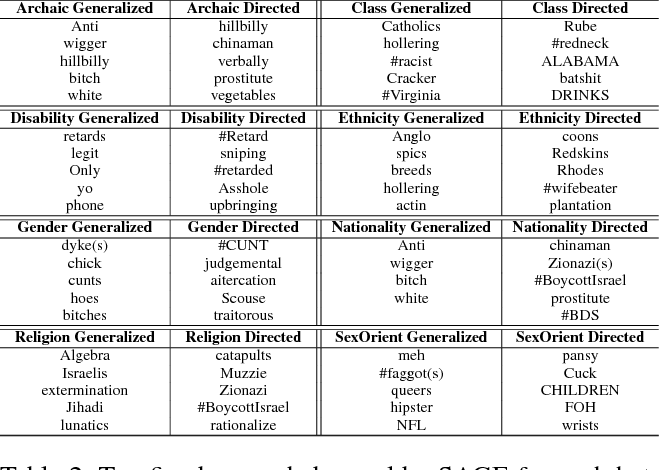 Figure 4 for Hate Lingo: A Target-based Linguistic Analysis of Hate Speech in Social Media