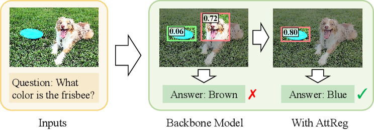 Figure 1 for Answer Questions with Right Image Regions: A Visual Attention Regularization Approach