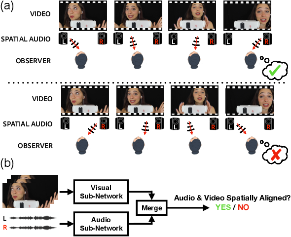 Figure 1 for Telling Left from Right: Learning Spatial Correspondence of Sight and Sound