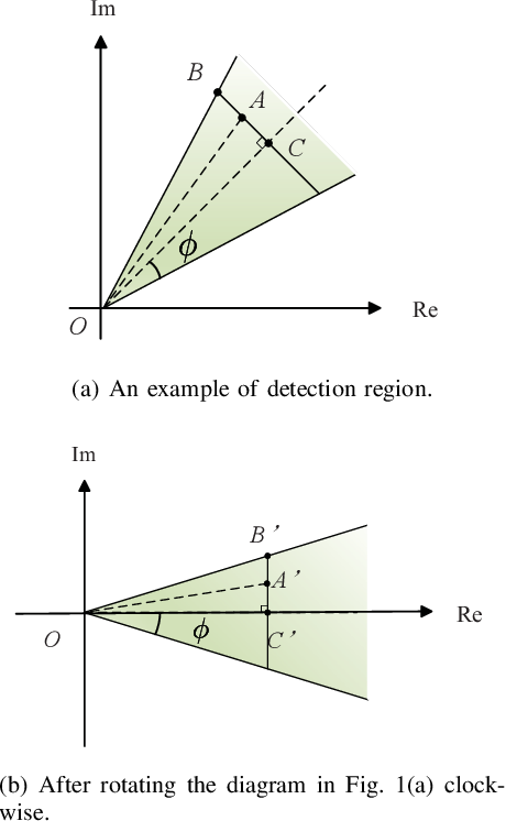 Figure 1 for Deep Learning based Efficient Symbol-Level Precoding Design for MU-MISO Systems