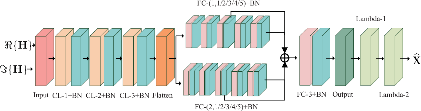 Figure 2 for Deep Learning based Efficient Symbol-Level Precoding Design for MU-MISO Systems