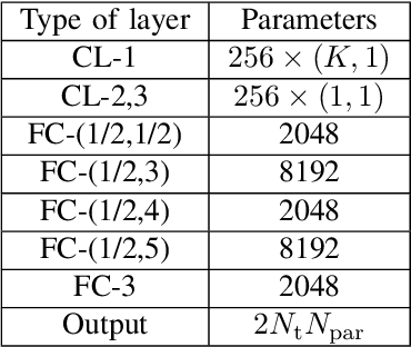 Figure 4 for Deep Learning based Efficient Symbol-Level Precoding Design for MU-MISO Systems