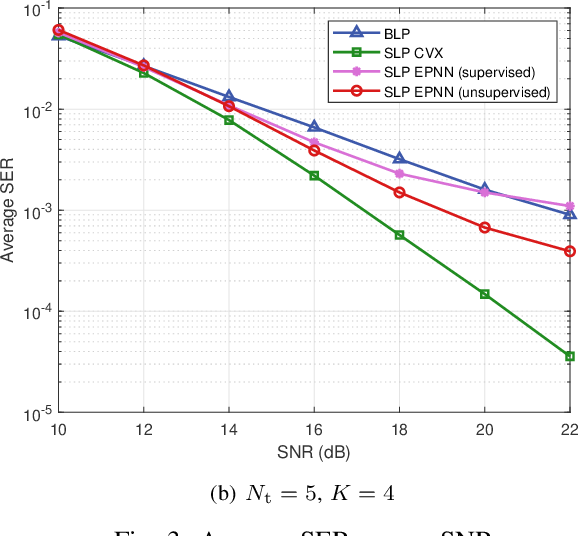 Figure 3 for Deep Learning based Efficient Symbol-Level Precoding Design for MU-MISO Systems