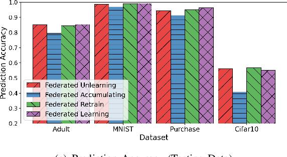 Figure 2 for Federated Unlearning