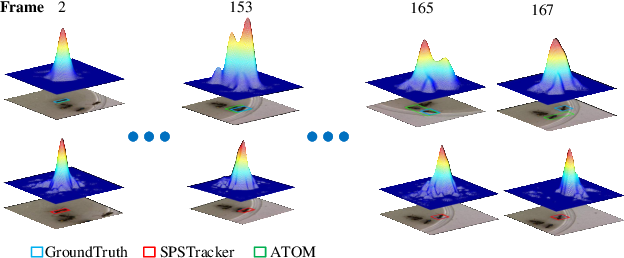 Figure 1 for SPSTracker: Sub-Peak Suppression of Response Map for Robust Object Tracking