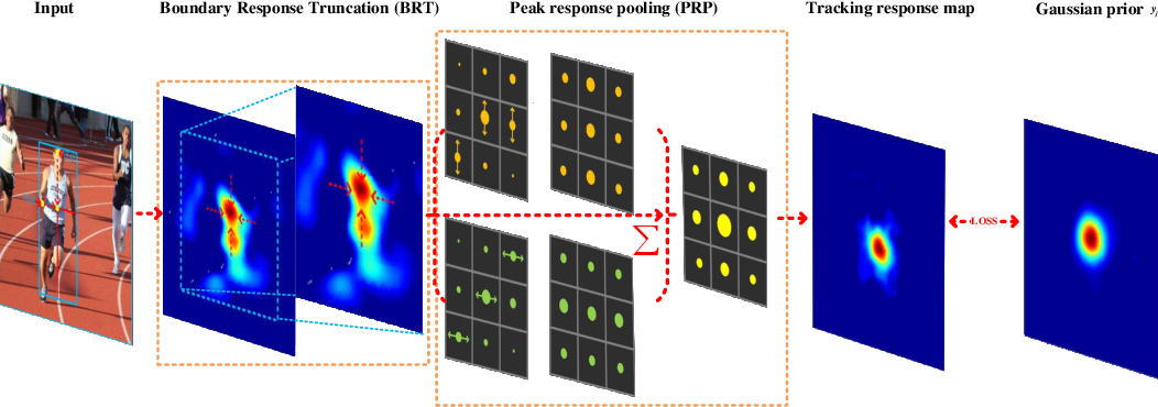 Figure 3 for SPSTracker: Sub-Peak Suppression of Response Map for Robust Object Tracking