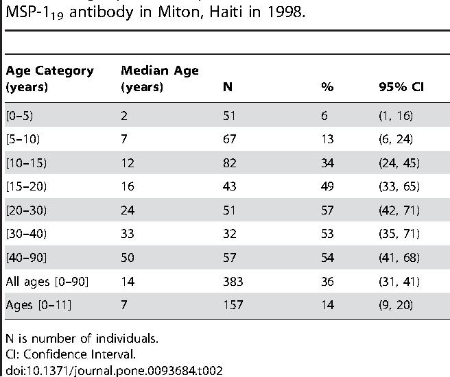 Table 2. Age-specific seroprevalence estimates based on the MSP-119 antibody in Miton, Haiti in 1998.