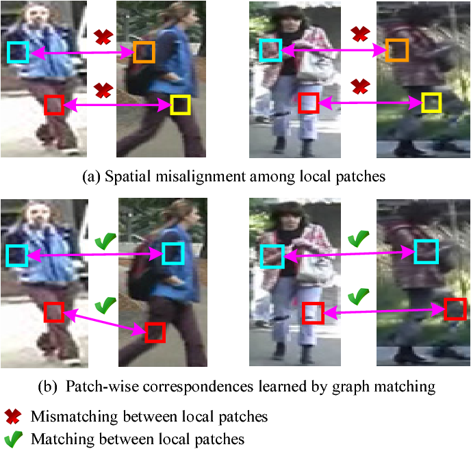 Figure 1 for Robust and Efficient Graph Correspondence Transfer for Person Re-identification
