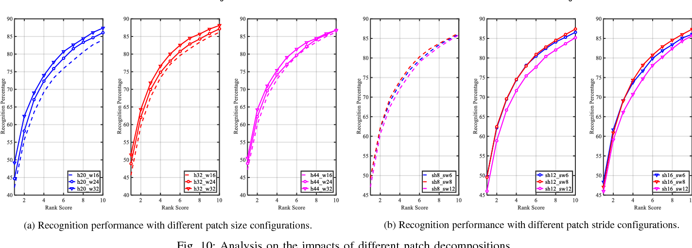 Figure 2 for Robust and Efficient Graph Correspondence Transfer for Person Re-identification