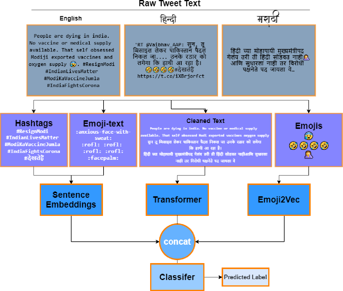 Figure 4 for One to rule them all: Towards Joint Indic Language Hate Speech Detection