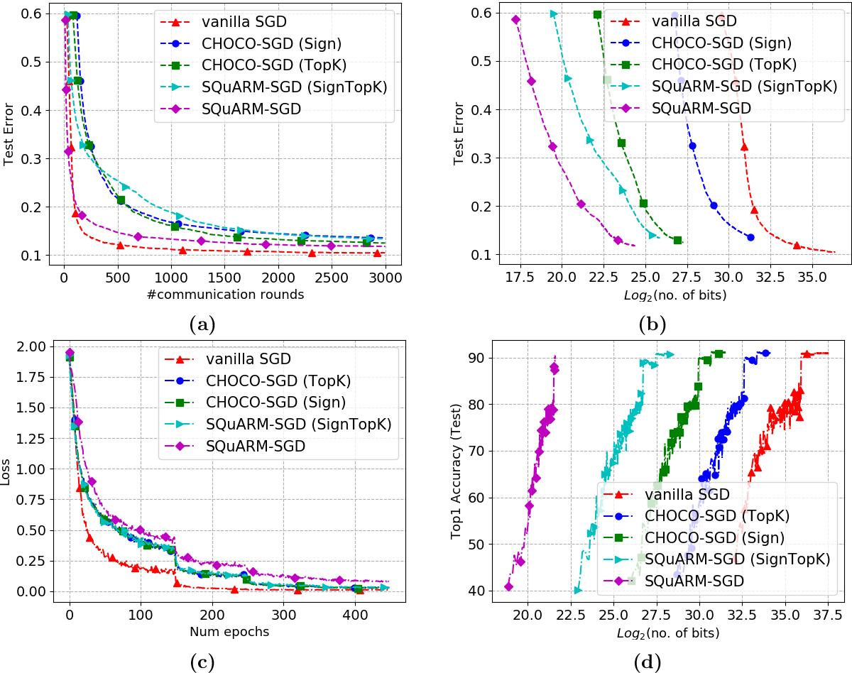 Figure 1 for SQuARM-SGD: Communication-Efficient Momentum SGD for Decentralized Optimization
